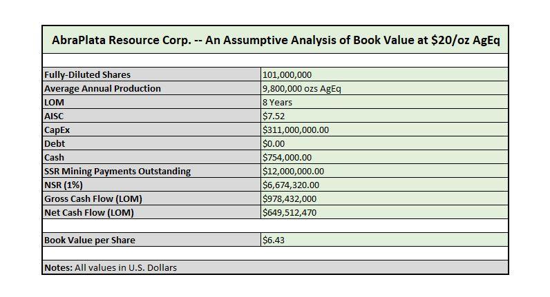 AbraPlata Valuation