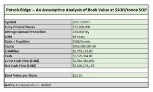 Potash Ridge Valuation