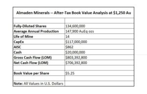 Almaden Minerals Book Value