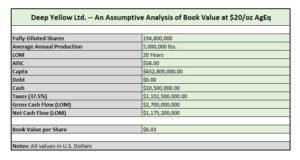 Deep Yellow Valuation