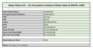 Deep Value Valuation