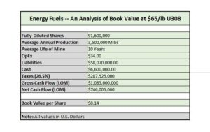 Energy Fuels Book Value