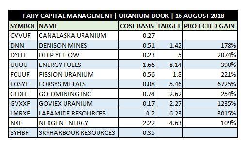 Uranium Book