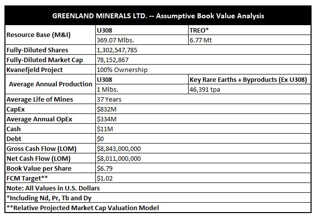 Greenland Minerals and Energy