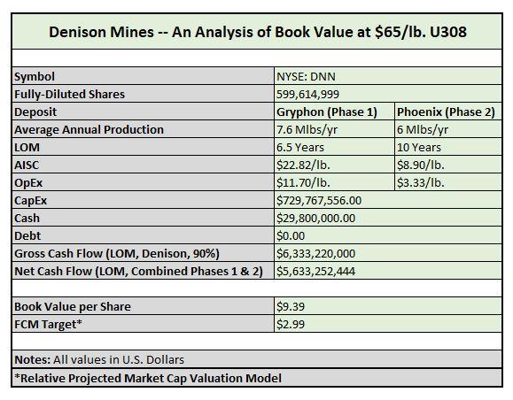 Denison Mines