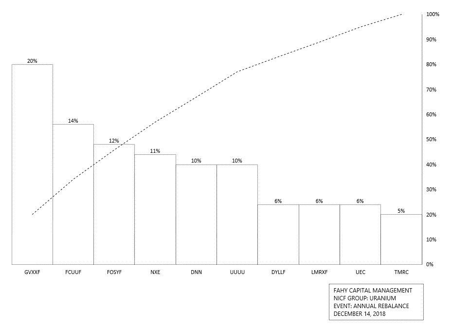 Uranium Book Annual Rebalance